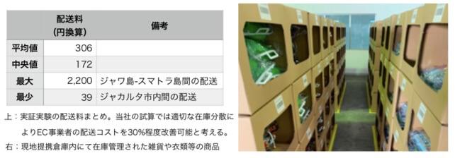 【オープンロジ】プレスリリース:インドネシア実証実験結果報告(3___4ページ).jpg