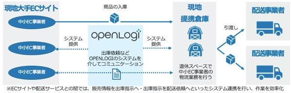 オープンロジ事業概要.jpg
