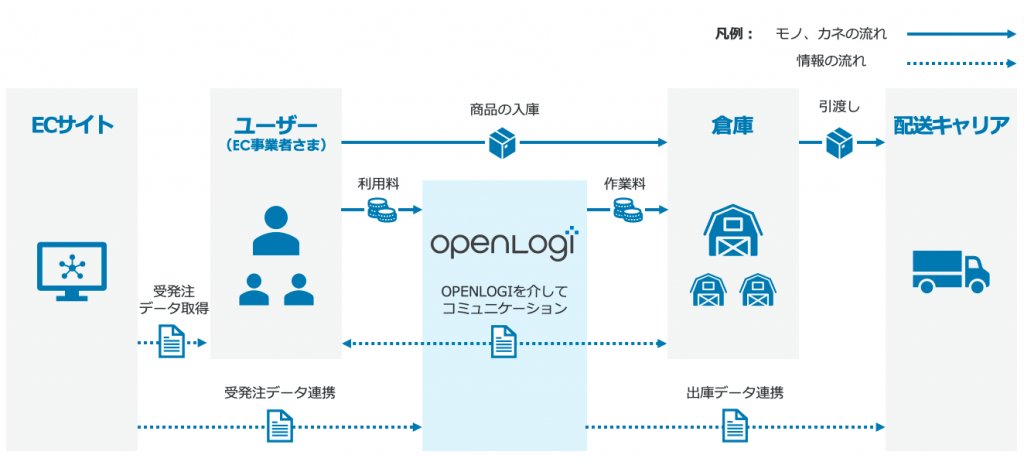 OPENLOGI_businessmodel