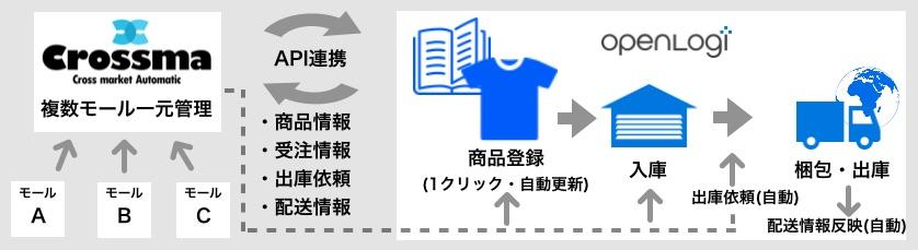 クロスマ_連携図.jpg