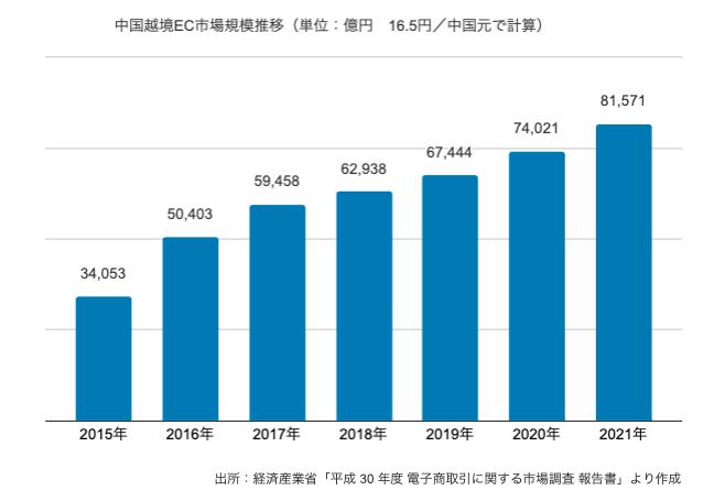 中国越境EC市場規模推移
