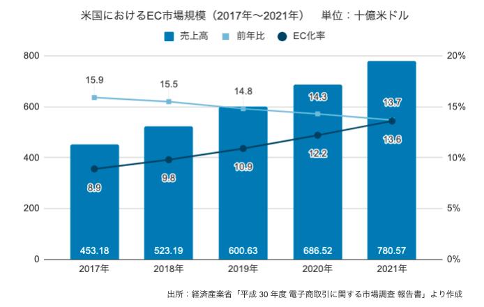 米国におけるEC市場規模