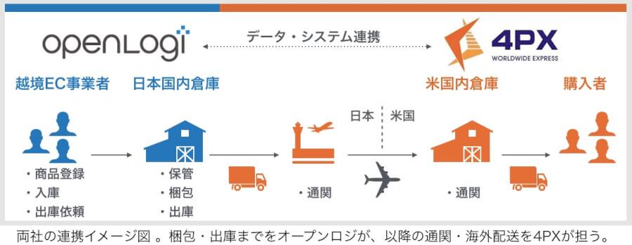 -4PX連携の図(説明文つき)