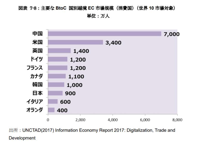 国別越境EC市場規模グラフ